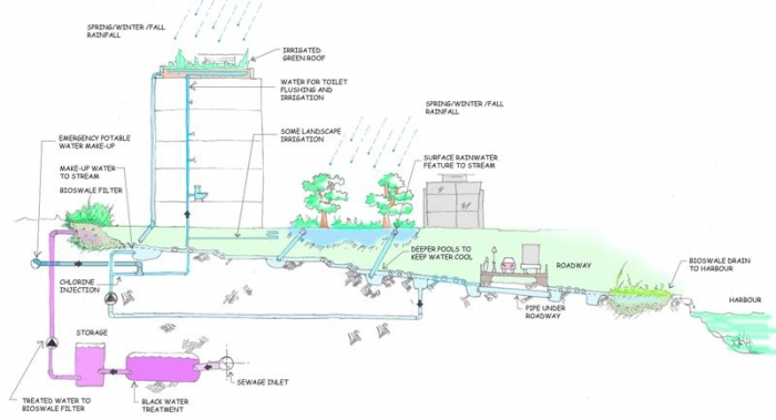 Solaripedia green architecture building projects in green dockside green wastewater treatment graphic sciox Gallery