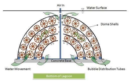 Bio Dome Wastewater Treatment Diagram