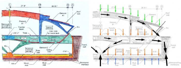 milwaukee art museum structural loads diagram