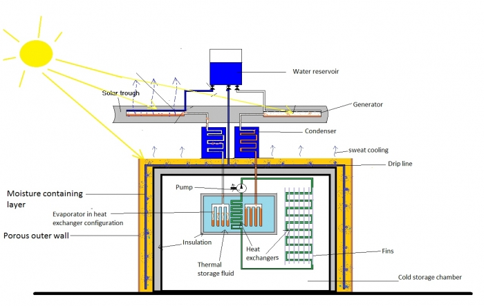 Solaripedia green architecture building projects in green solar hybrid ice maker diagram ccuart Choice Image