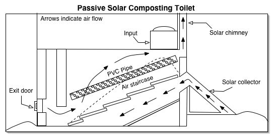 Glamorous Build Dry Composting Toilet Contemporary - Best image 3D ...