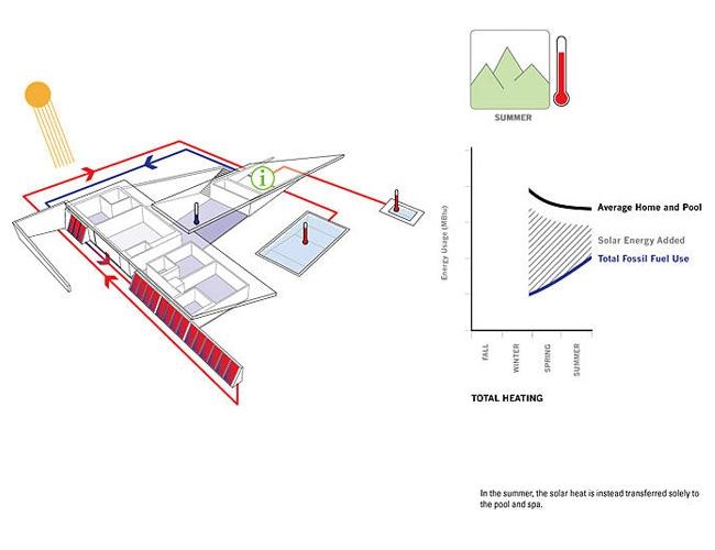 solaripedia green architecture building projects in green rh solaripedia com