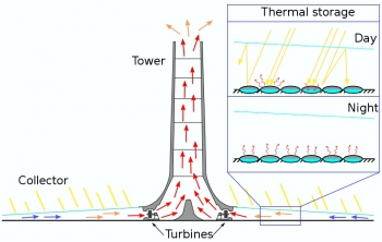 Solar Updraft Tower Schematic