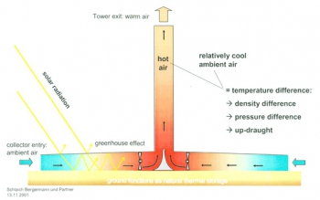 Solar Updraft Tower Schematic from EnviroMission