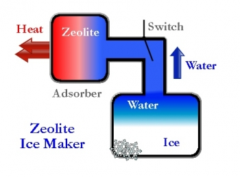Solar Zeolite Ice Maker Diagram