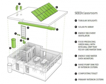 SEED Classroom Diagram
