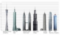 Canton Tower Tall Bldg Comparison