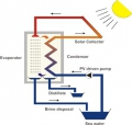 Desalination Seapanel Solar Diagram